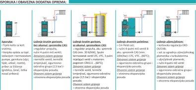 Kotao Centrometal EKO-CK P70 70 kw - Isporuka