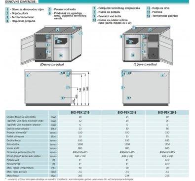 Kotao Centrometal BIO-PEK B - Osnovne dimenzije