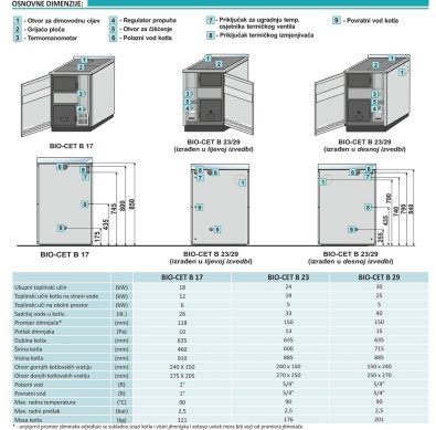 Kotao BIO CET - specifikacije