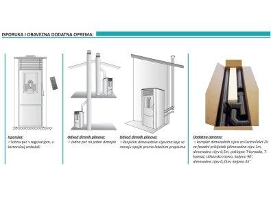 Isporuka i dodatna oprema peći CentroPelet