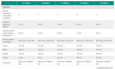 Specifikacije Vaillant kondenzacijski bojler VU INT 356/5/5