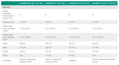 Specifikacije bojlera MAG XZ