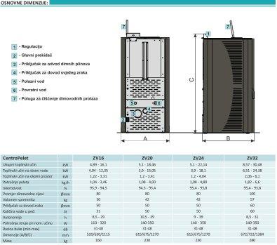 Osnovne dimenzije peći Centrometal ZV-16
