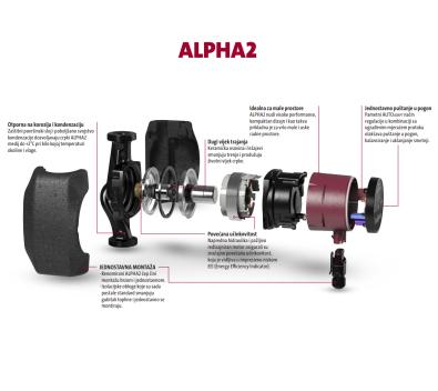 Detaljnije o crpki Alpha2