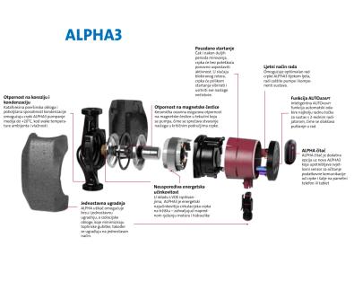 Detaljnije o Grundfos Aplha 3 crpki