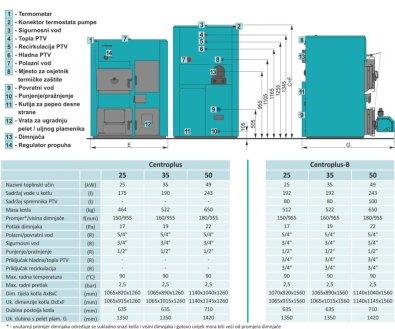 Centrometal CentroPlus kotao - Osnovne dimenzije