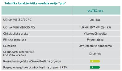 Tehničke karakteristike Vaillant uređaja ecotec pro