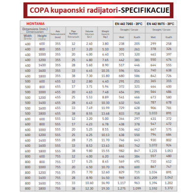 Specifikacije za kupaonski radijator