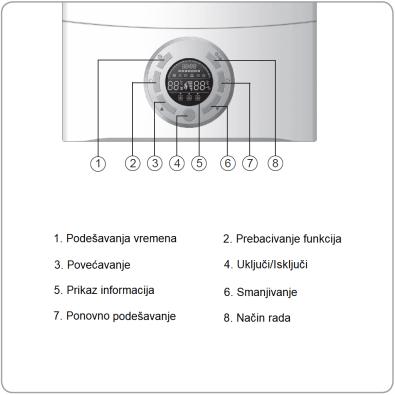 ROC bojler - Upravljačka ploča