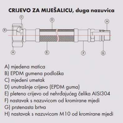 Specifikacije - Crijevo za miješalicu s dužom nazuvicom
