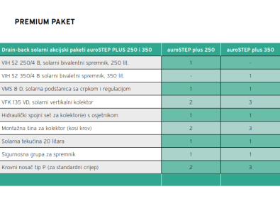 Komponente solarnig paketa auroSTEP PLUS Vaillant