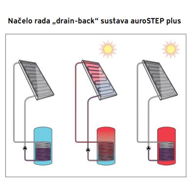 """Načelo rada """"drain-back"""" solarnog sustava auroSTEP"""