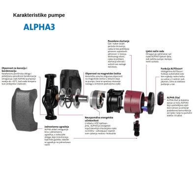 Značajke Alpha 3 pumpe Grundfos