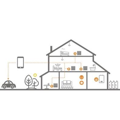 Poer termoglave - Smart kuća - Način funkcioniranja